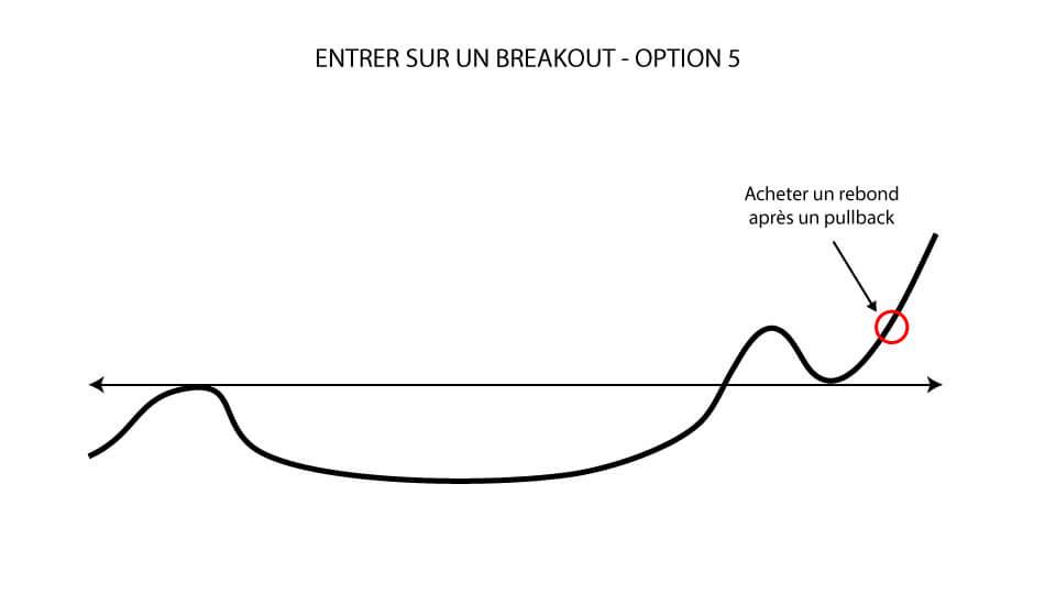 Entrer sur un breakout: Acheter un rebond après un pullback