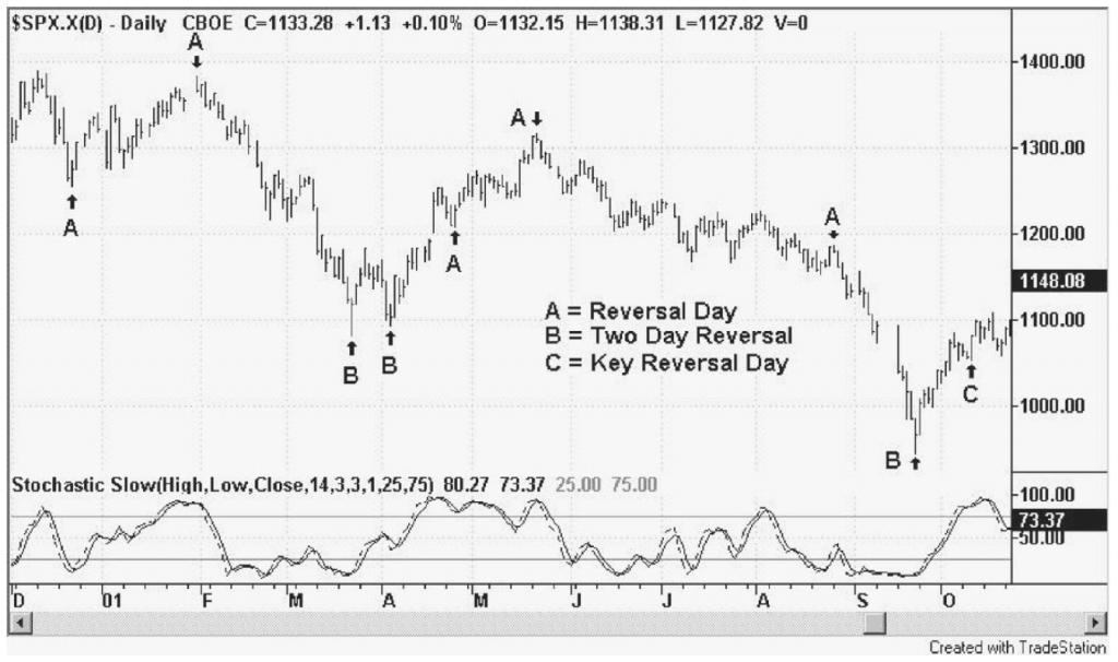 Journées de renversement en journalier sur le S&P500