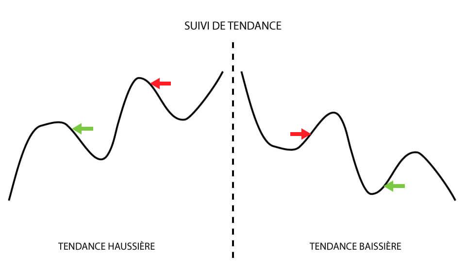 Exemples d'entrées possibles avec un suivi de tendance