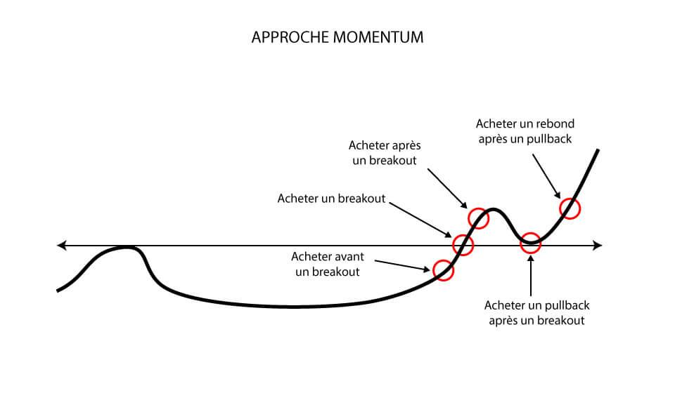 Exemples d'entrées possibles avec le momentum