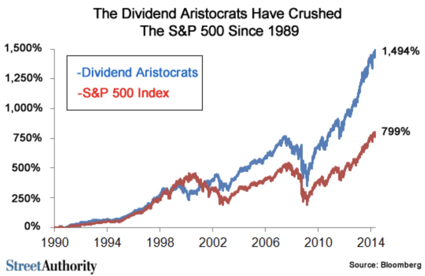 Performance des Dividend Aristocrats et le S&P500