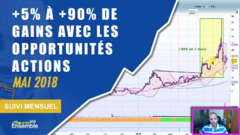+5% à +90% de gains avec les opportunités actions en mai 2018 (Suivi Mensuel bourse)