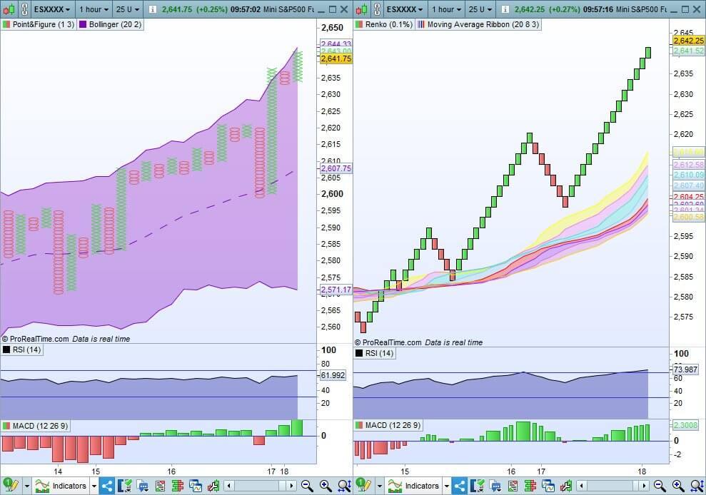 PRT V11: Représentation des prix