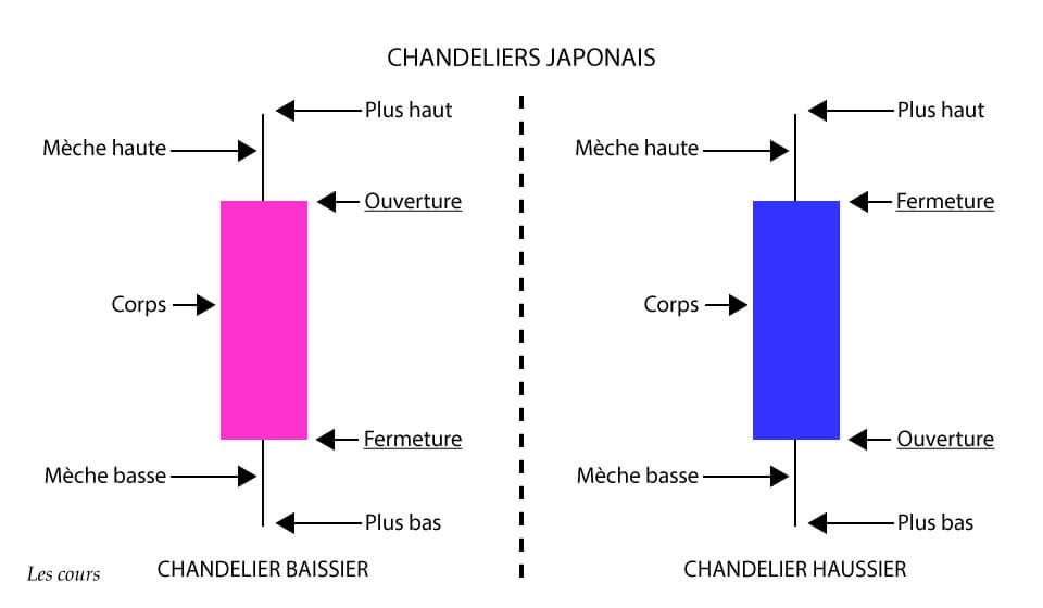 Les chandeliers japonais